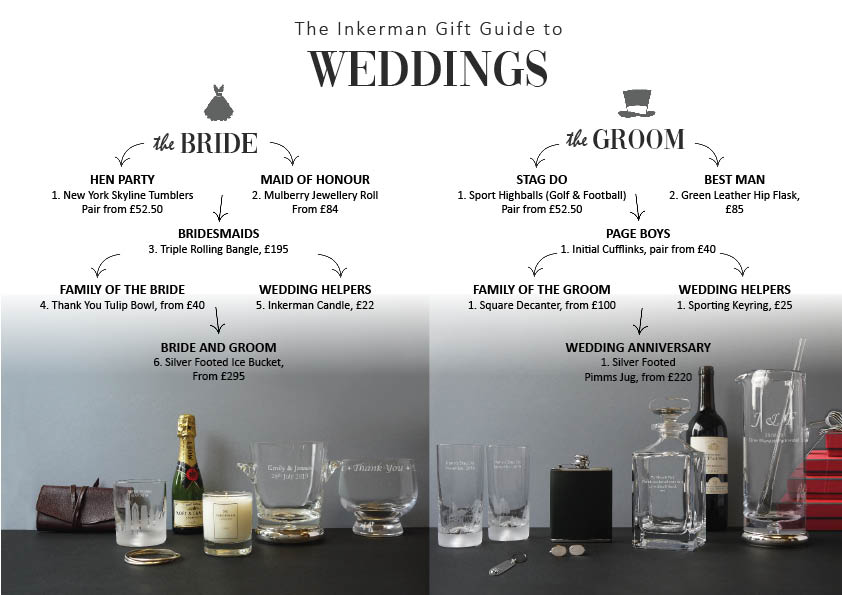 Wedding Gifts for Everyone